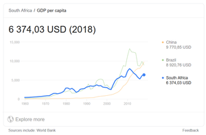 2020-09-17 13_22_42-gdp per capita south africa - Google Search.png
