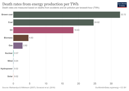death-rates-from-energy-production-per-twh.png