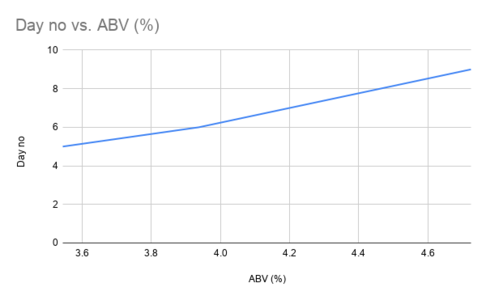 Day no vs. ABV (%).png