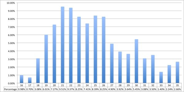 ikapadata Social networking and Internet usage survey age distribution - December 2011