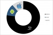 BlackBerry, Android and Apple-iOS