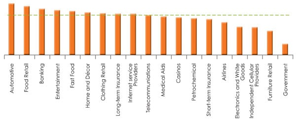 Orange Index industry rankings