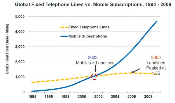 Global Fixed Telephone Lines vs Mobile Subscriptions 1994 to 2009