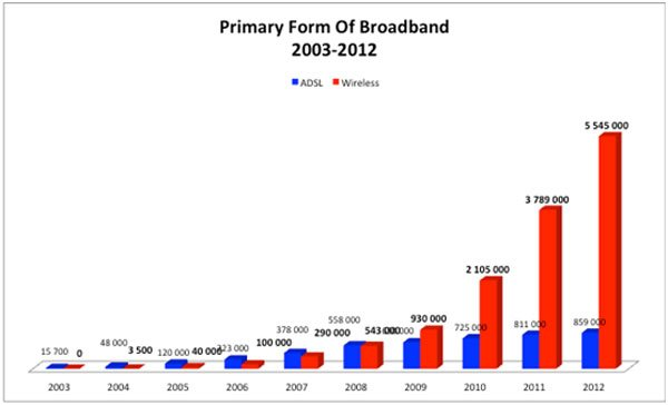 Primary broadband connections in South Africa