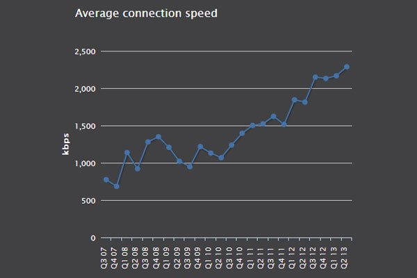 Average broadband speed in South Africa