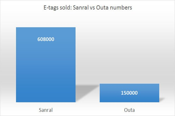 E-tag sales estimates: Sanral vs Outa
