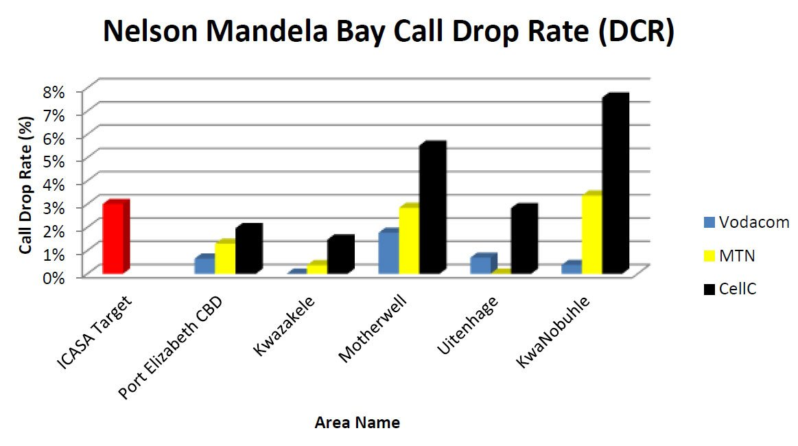 Dropped call rate in PE