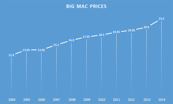Big Mac prices