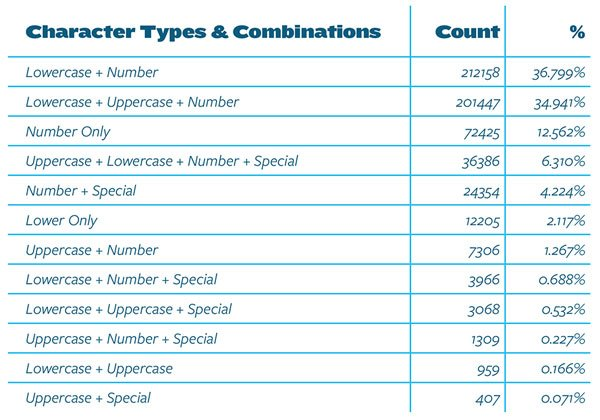 Password compositions