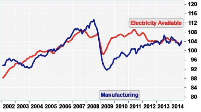 Electricity and manufacturing