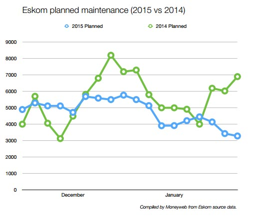 Eskom planned maintenance 2014 2015