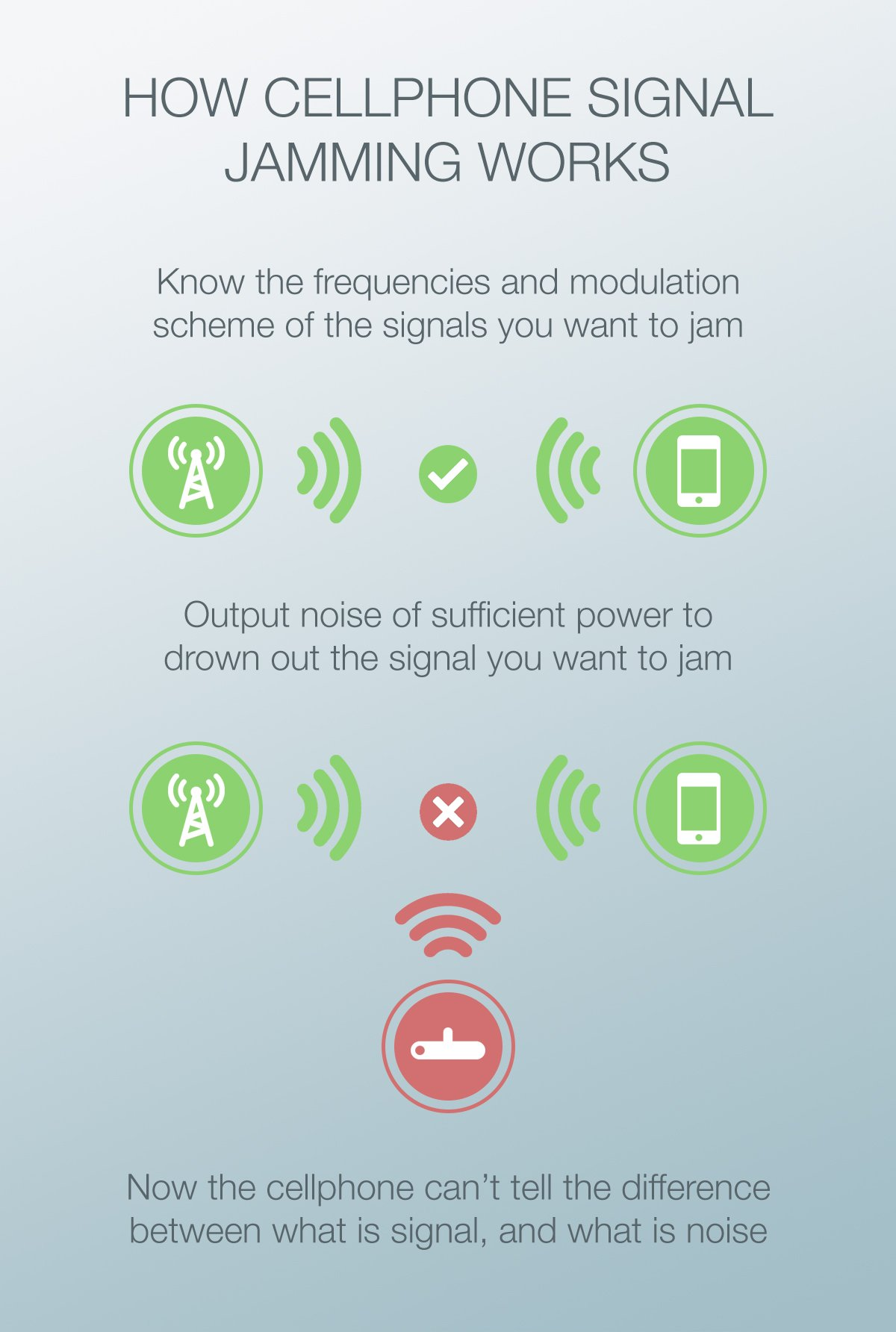 Blocking mobile phone signals - jamming mobile phones no contract