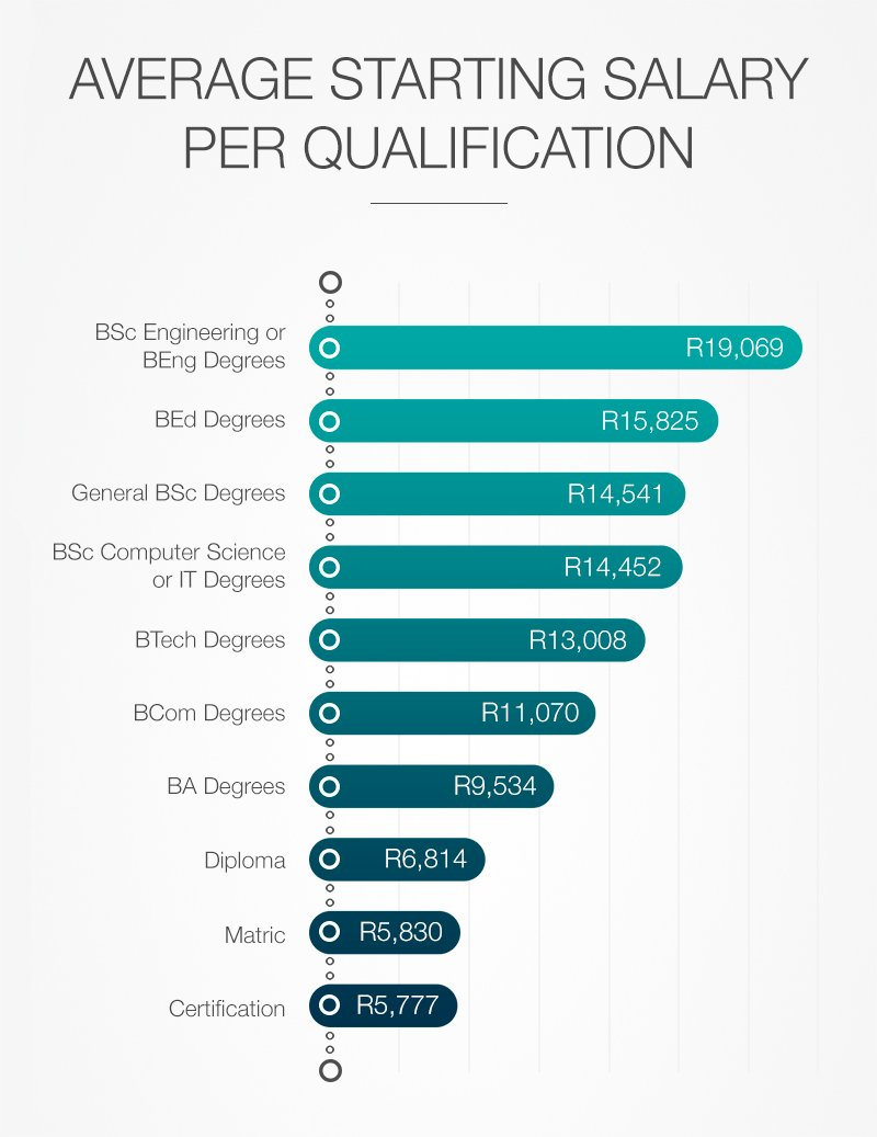 Average starting salary per qualification