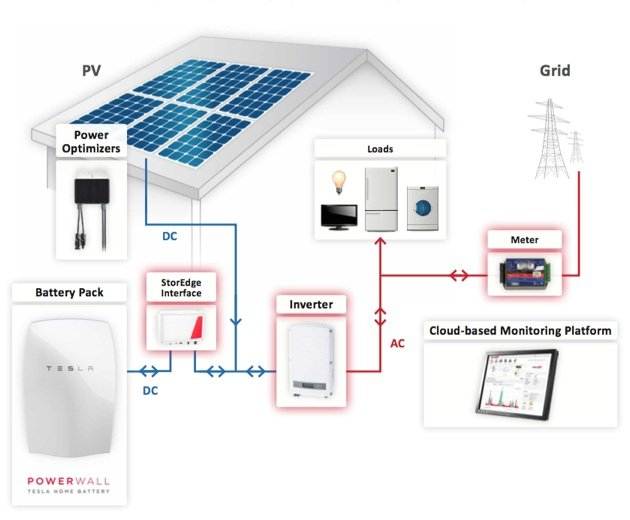 Tesla Powerwall and StorEdge system drawing