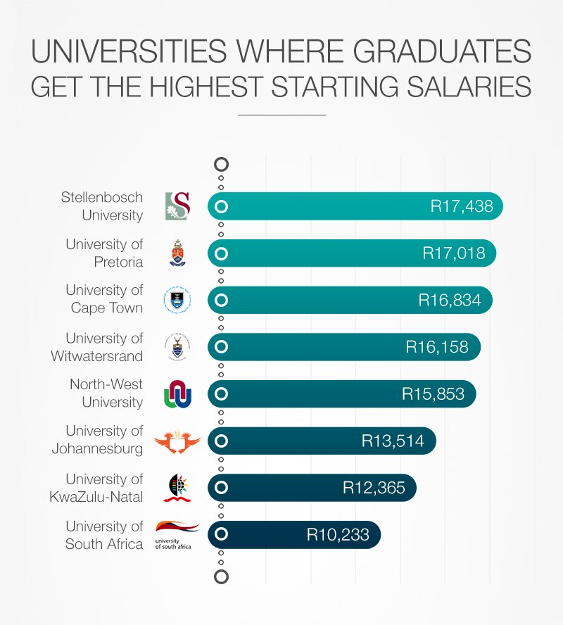 Graduates From These South African Universities Earn The