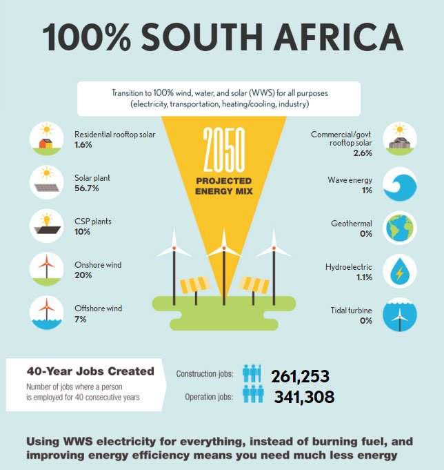 How South Africa Could Get 100 Of Its Energy From