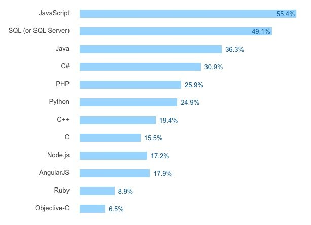 Top Programming Languages In The World - Top 5 languages in the world