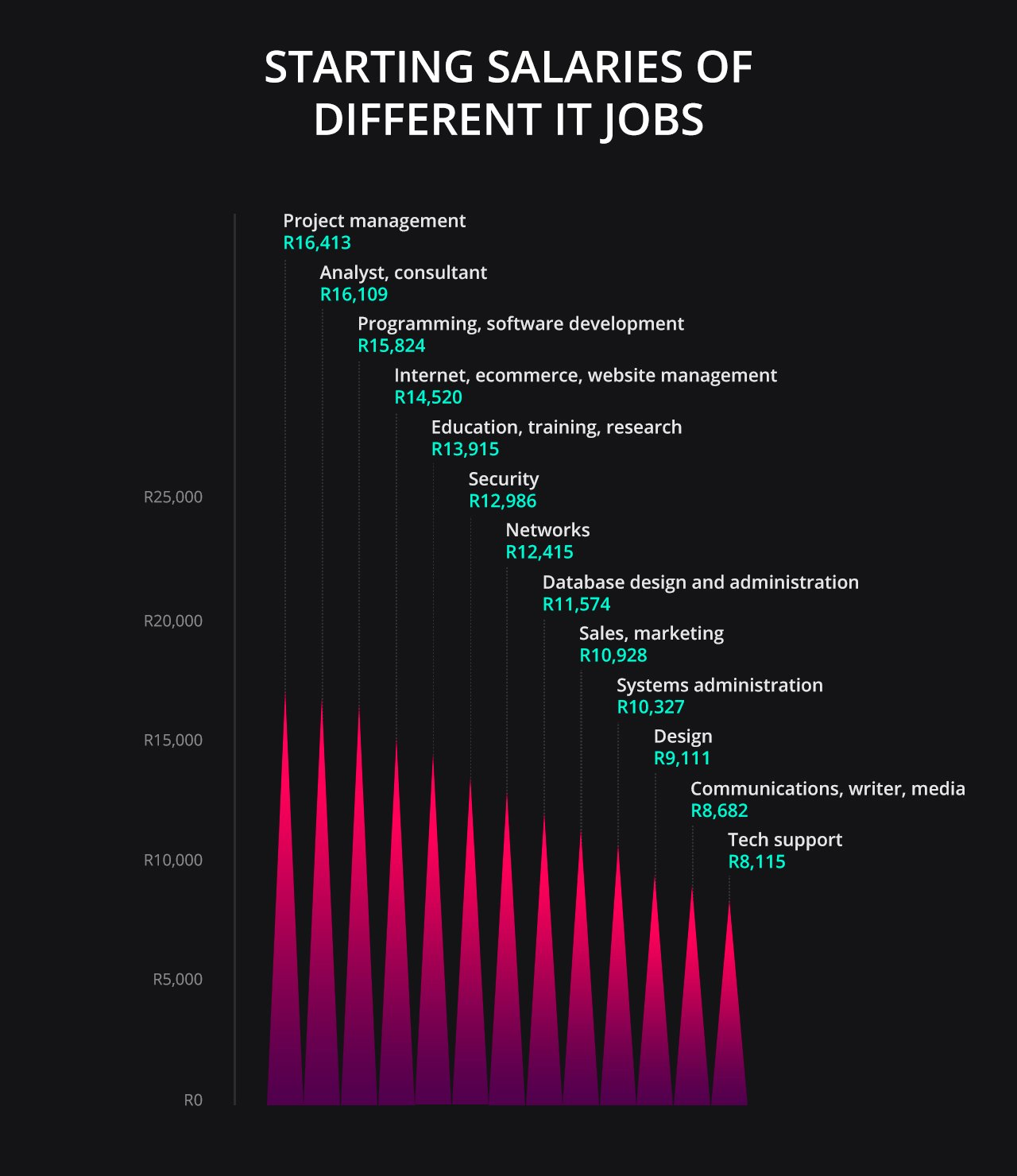 IT Jobs with the highest starting salaries