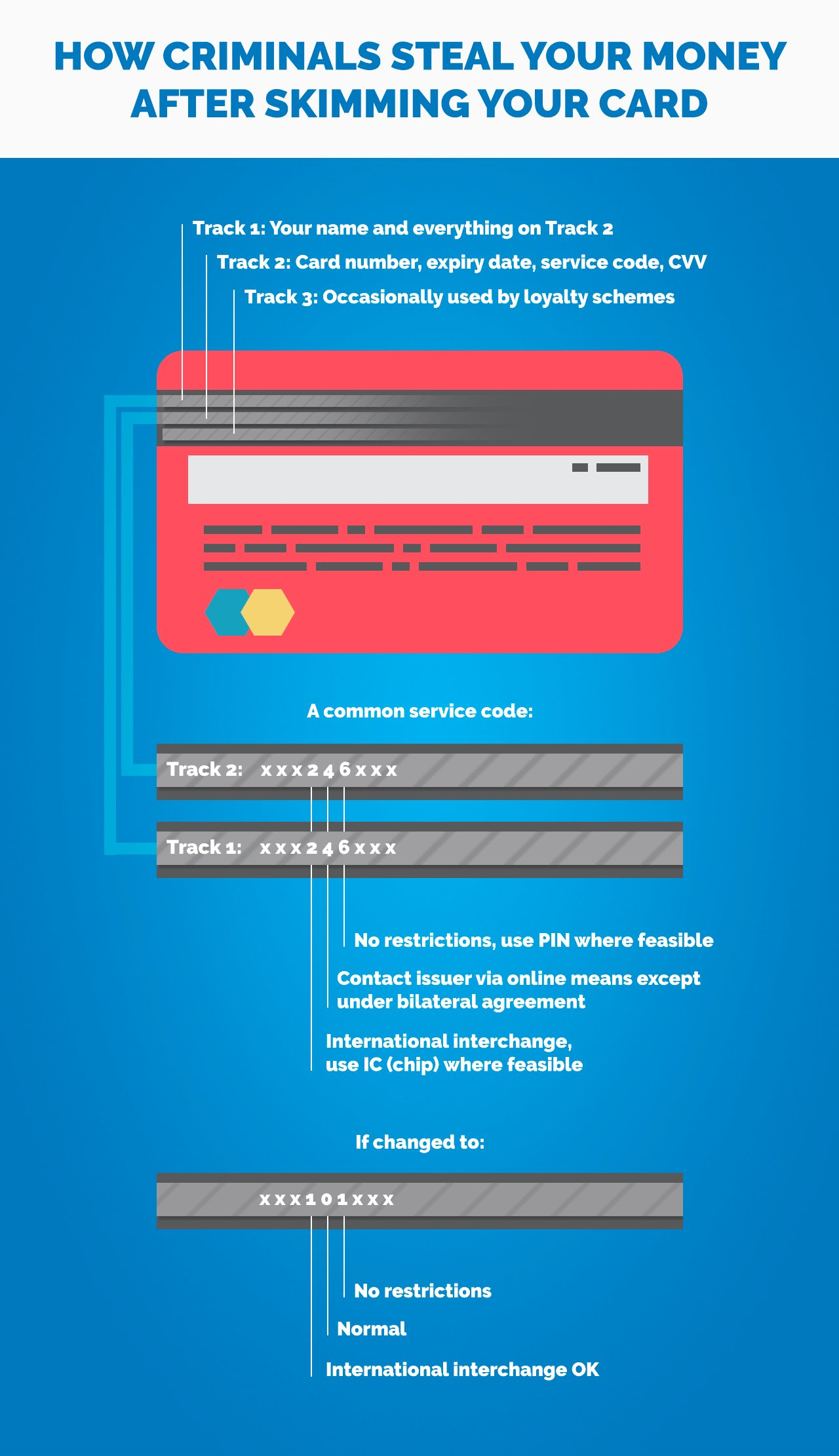 How your chip-and-PIN bank card gets skimmed and your money