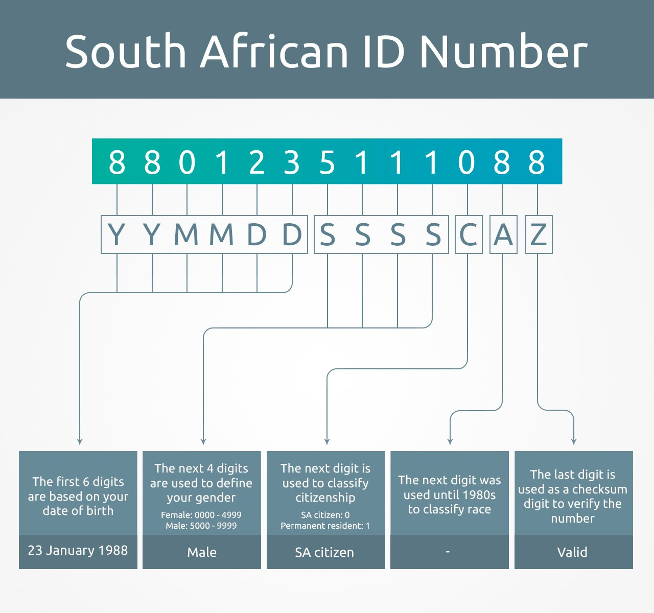 South African ID number