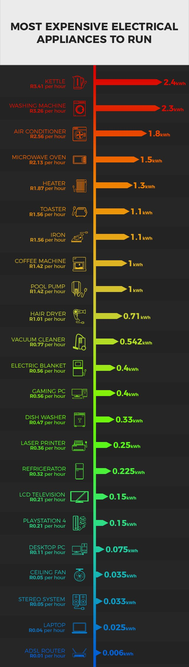 Appliance Power Consumption