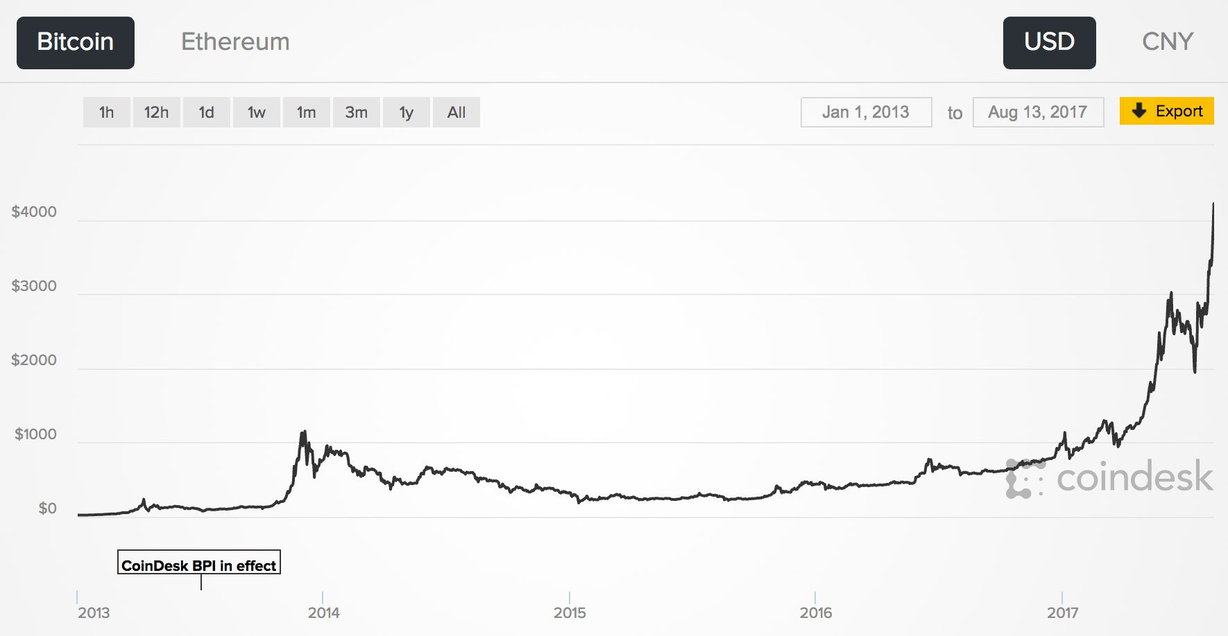 what is the price of bitcoin