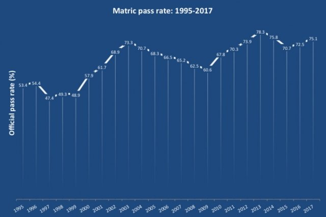 Matric pass rate 1995-2017