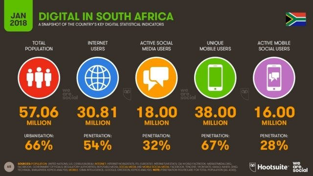 We Are Social 2018 South Africa Internet and digital penetration