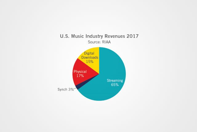 Streaming is saving the music industry-but still barely making money