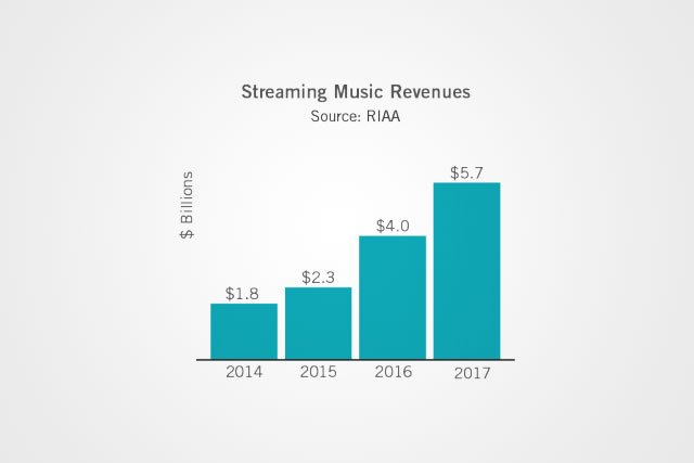 US Music Revenue Rose in 2017 Lifted by Spotify, Other Streaming Services