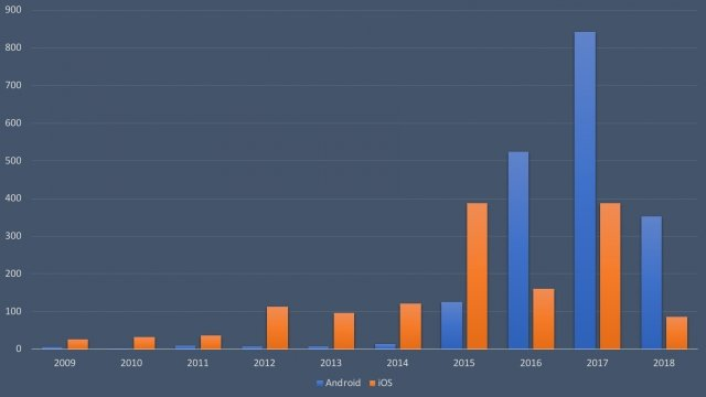 Android vs iOS number of CVEs 2009-2018