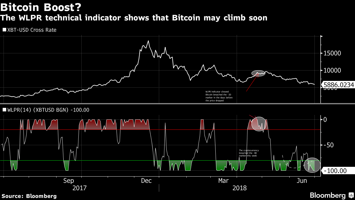 Bitcoin Has Fallen Almost 60 Percent This Year After Nearly Reaching 20 000 In December On Friday It Was Trading Just Under 6