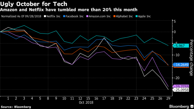 Ugly October for Tech