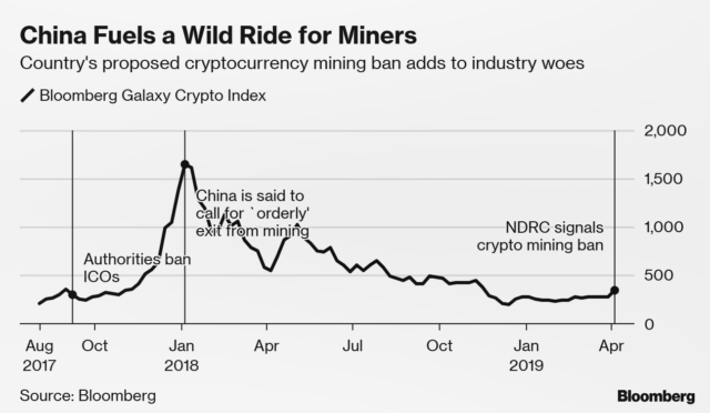 China cryptocurrency mining