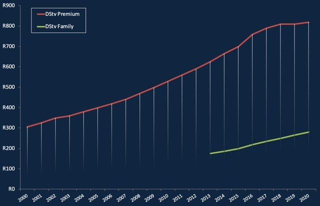 Graph of DStv Premium prices since 2020 and DStv Family prices since 2013