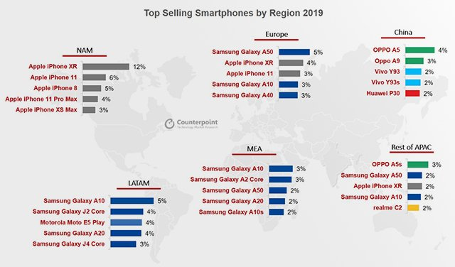 Top selling smartphones by region