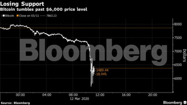 bitcoin crashes below $6000