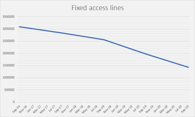 Fixed Access lines