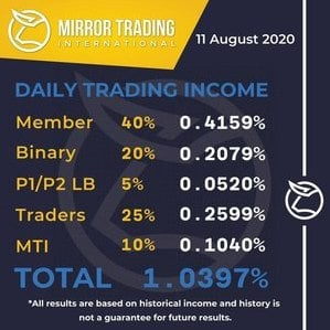Mirror Trading International (MTI) daily trading income 11 Aug 2020 infographic
