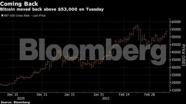 Bitcoin 2-week high in March 2021_Bloomberg
