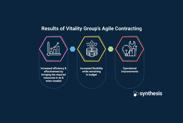 Vitality Group sets a new pace with agile contracting