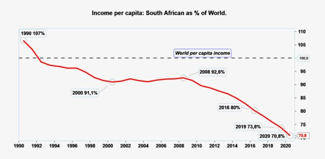 South Africa income