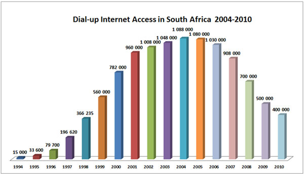 Dial-up in South Africa